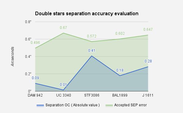 SEP_accu_stardust